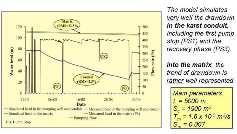 Interpretation and modeling of pumping tests in a mixed flow
