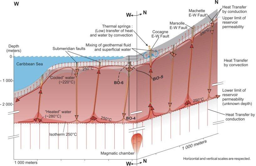 geothermal heat exchange